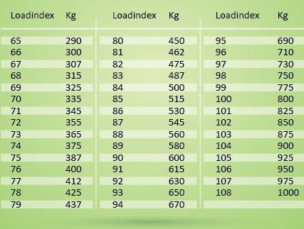 loadindex oversigt tabel med d kkets loadindex. Black Bedroom Furniture Sets. Home Design Ideas